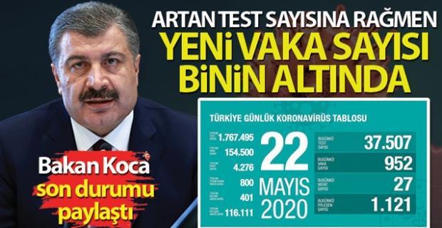 Bakan Koca: 'Artan test sayısına rağmen yeni vaka sayısı binin altında'